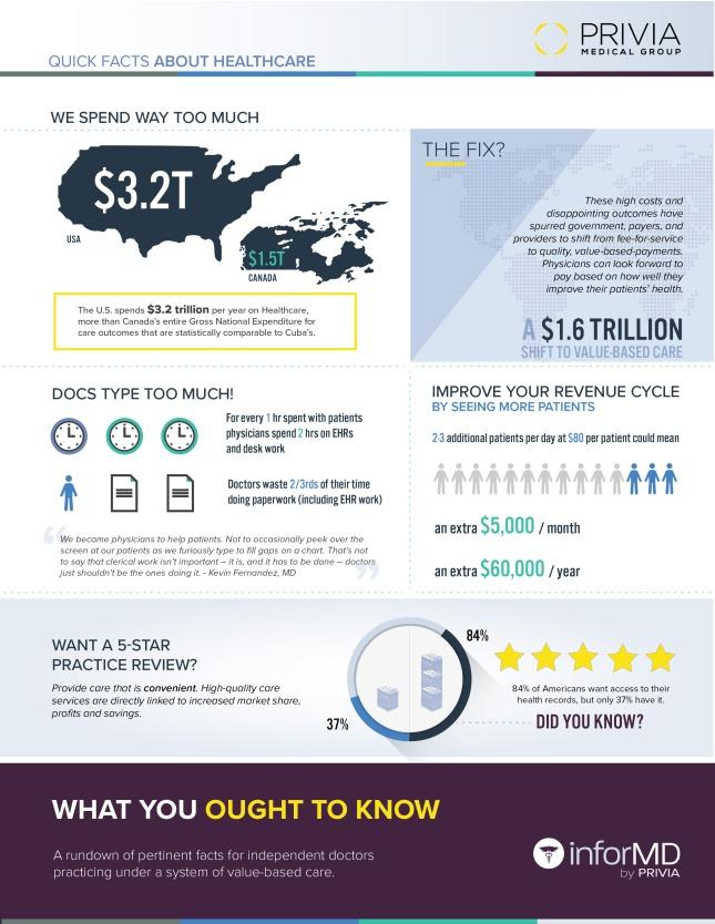 InforMD Infographic Blog 1_v3-01